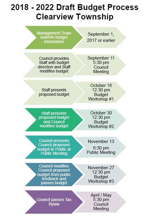 2018 Budget Timeline and Process