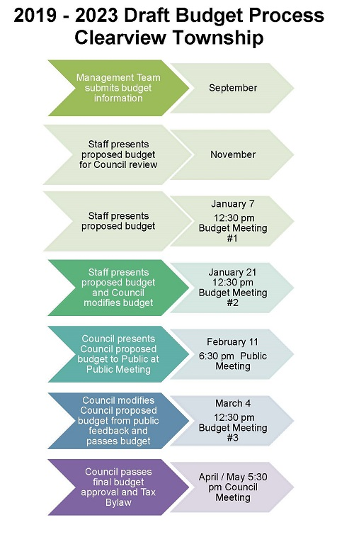 clearview budget timeline